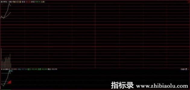 炒股实战【分时抛吸】手机APP通达信副图指标公式股票软件公式源码