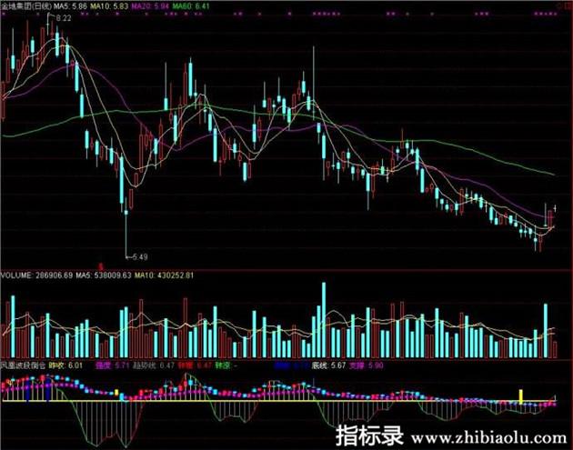 股票趋势目标凤凰波段倒仓通晓信主图公式源码