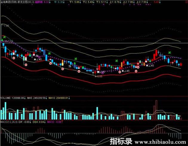 股票实战精品指标公式股龙tdx通达信K线主图公式源码