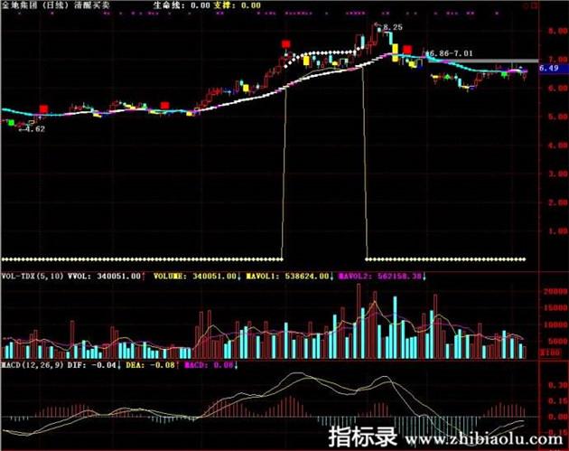 股票实战精品指标公式清醒买卖tdx通达信K线主图公式源码