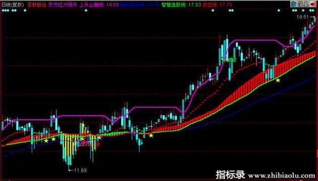 同花顺软件公式东方红太阳升股票主图指标公式源码