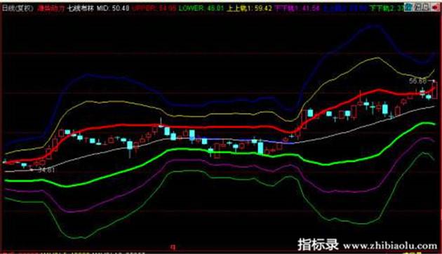 同花顺软件公式七线布林股票主图指标公式源码
