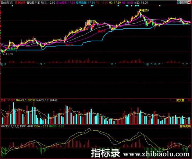 同花顺软件公式青松红牛股票主图指标公式源码